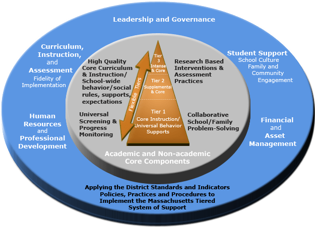Leadership and Governance Graphic